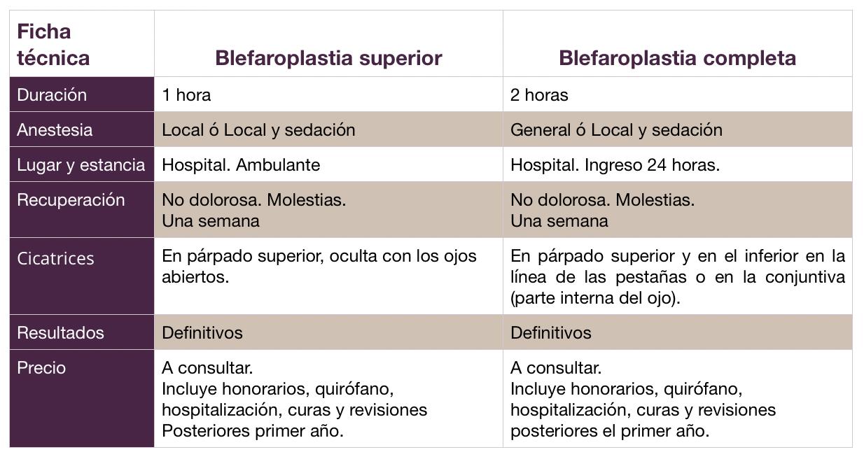 Blefaroplastia hombres
